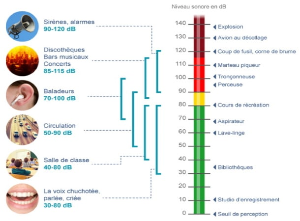 Échelle intensité sonore en décibels niveaux son dB